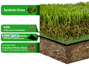 synthetic grass info